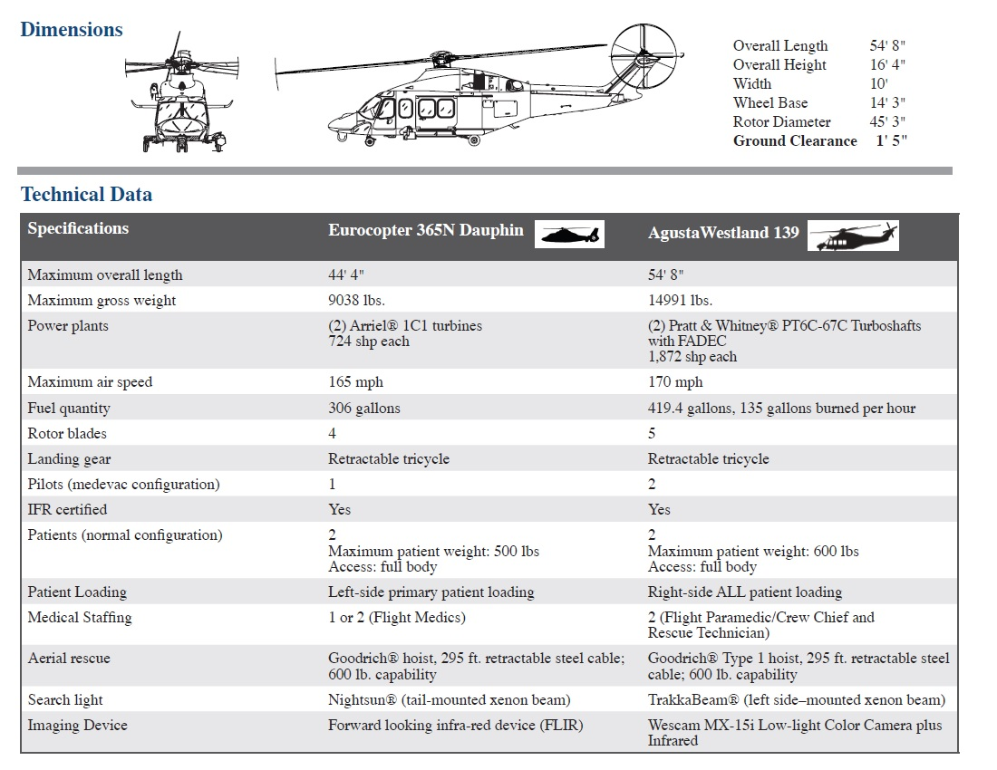 Image of Eurocopter AS365N